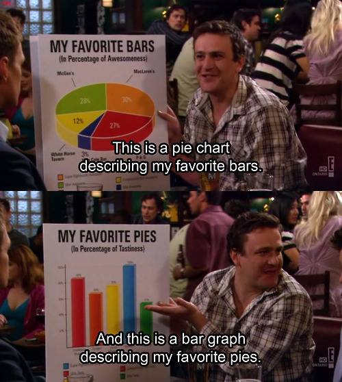 this-is-a-pie-chart-describing-my-favorite-bars...