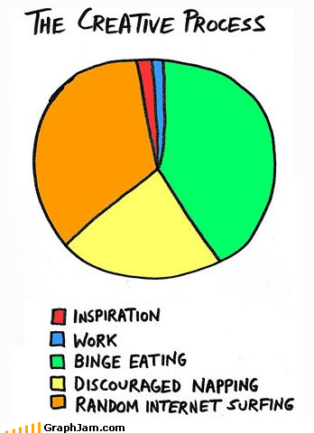 funny graphs - The Grueling Life of an Artist