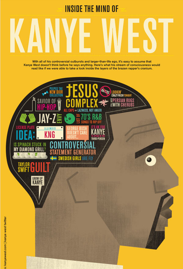 Inside The Mind Of Kanye West
