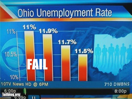 epic fail photos - Bar Graph FAIL