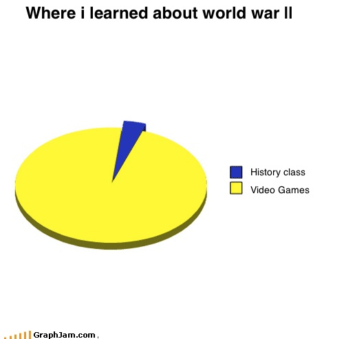Where i learned about world war ||