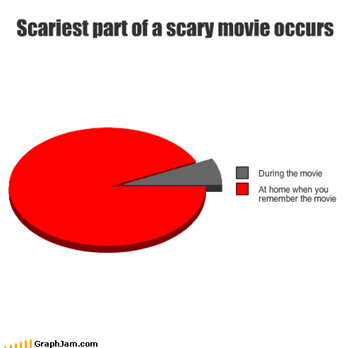 Scariest part of a scary movie