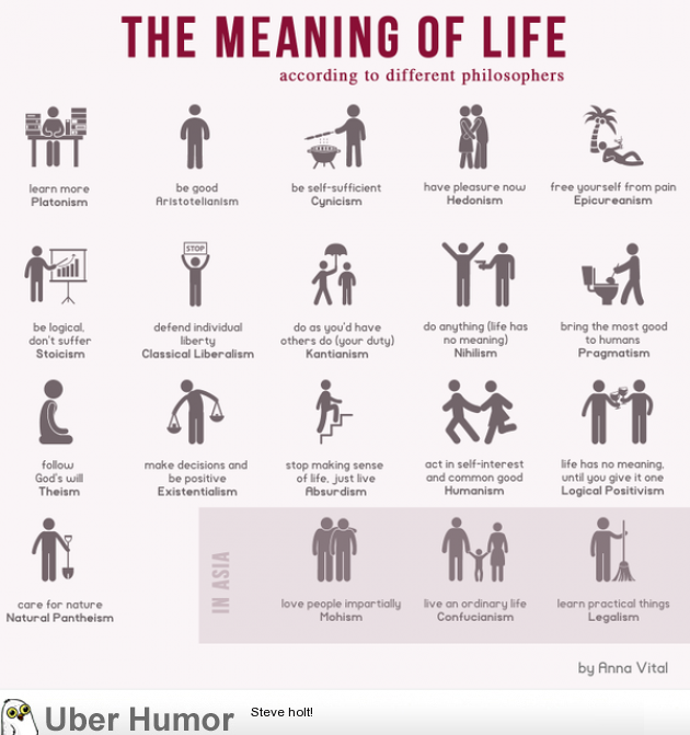 Philosophers Quotes On The Meaning Of Life Extraordinary The Meaning Of Life According To Different Philosophers  Funny
