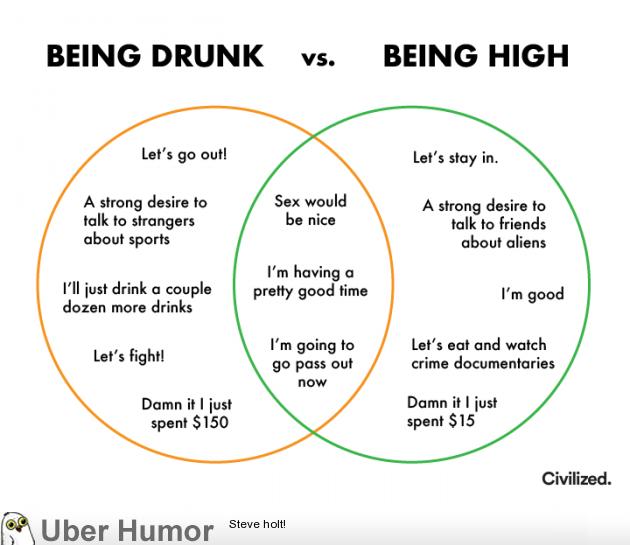 Being drunk vs. Being high | uberHumor.com